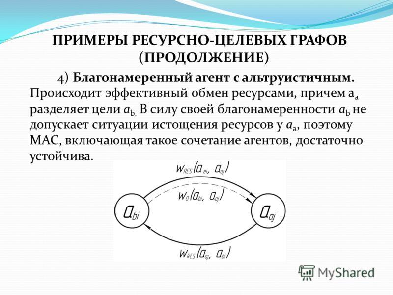 ПРИМЕРЫ РЕСУРСНО-ЦЕЛЕВЫХ ГРАФОВ (ПРОДОЛЖЕНИЕ) 4) Благонамеренный агент с альтруистичным. Происходит эффективный обмен ресурсами, причем a a разделяет цели a b. В силу своей благонамеренности a b не допускает ситуации истощения ресурсов у a a, поэтому