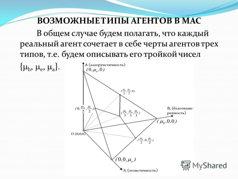 ВОЗМОЖНЫЕ ТИПЫ АГЕНТОВ В МАС В общем случае будем полагать, что каждый реальный агент сочетает в себе черты агентов трех типов, т.е. будем описывать его тройкой чисел { b, e, a }.