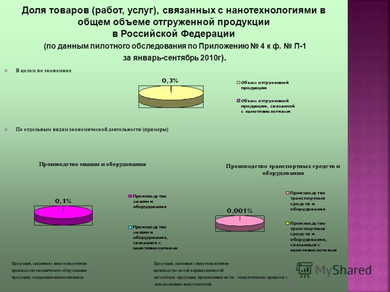 6 В целом по экономике По отдельным видам экономической деятельности (примеры) Продукция, связанная с нанотехнологиями- Продукция, связанная с нанотехнологиями- производство механического оборудования - производство частей и принадлежностей продукция