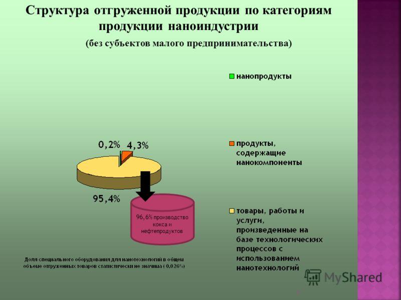 7 96,6% производство кокса и нефтепродуктов