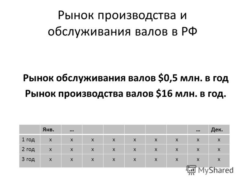 Рынок производства и обслуживания валов в РФ Рынок обслуживания валов $0,5 млн. в год Рынок производства валов $16 млн. в год. Янв.……Дек. 1 годххххххххх 2 годххххххххх 3 годххххххххх