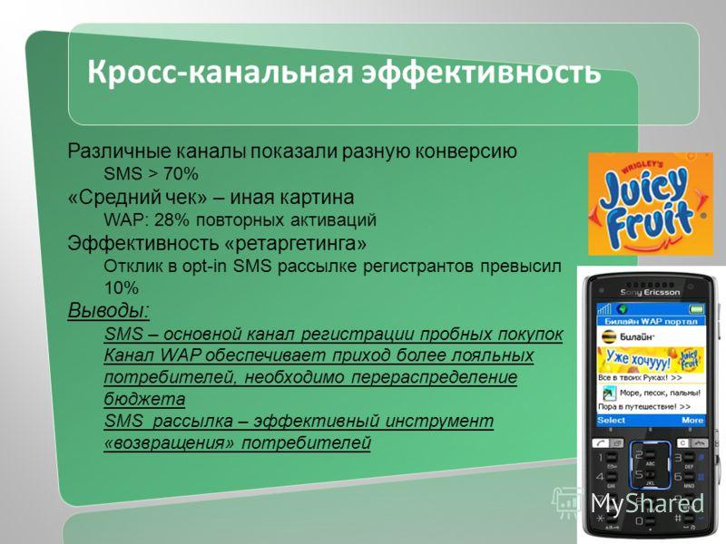 Кросс-канальная эффективность Различные каналы показали разную конверсию SMS > 70% «Средний чек» – иная картина WAP: 28% повторных активаций Эффективность «ретаргетинга» Отклик в opt-in SMS рассылке регистрантов превысил 10% Выводы: SMS – основной ка
