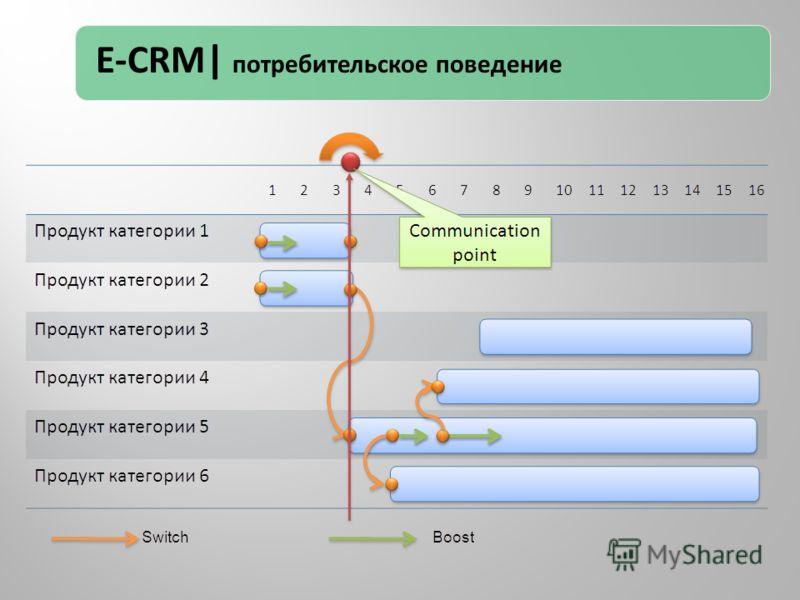 E-CRM| потребительское поведение