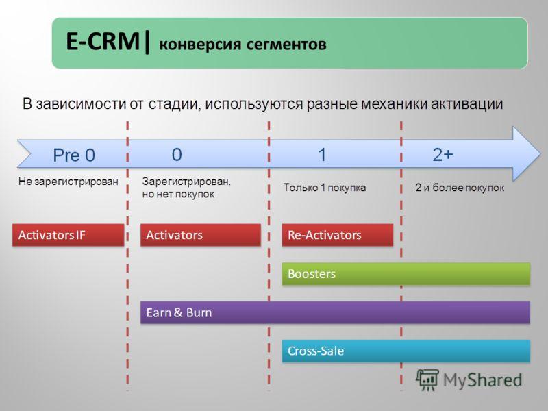 E-CRM| конверсия сегментов