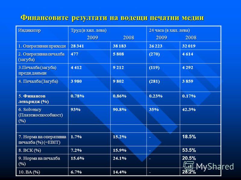 Финансовите резултати на водещи печатни медии Индикатор Труд (в хил. лева) 2009 2008 2009 2008 24 часа (в хил. лева) 2009 2008 2009 2008 1. Оперативни приходи 28 34138 18326 22332 019 2. Оперативна печалба (загуба) 4775 808(270)4 614 3.Печалба (загуб