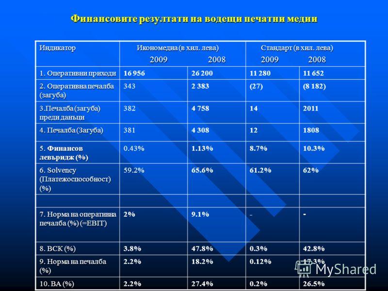 Финансовите резултати на водещи печатни медии Индикатор Икономедиа (в хил. лева) Икономедиа (в хил. лева) 2009 2008 2009 2008 Стандарт (в хил. лева) Стандарт (в хил. лева) 2009 2008 2009 2008 1. Оперативни приходи 16 95626 20011 28011 652 2. Оператив