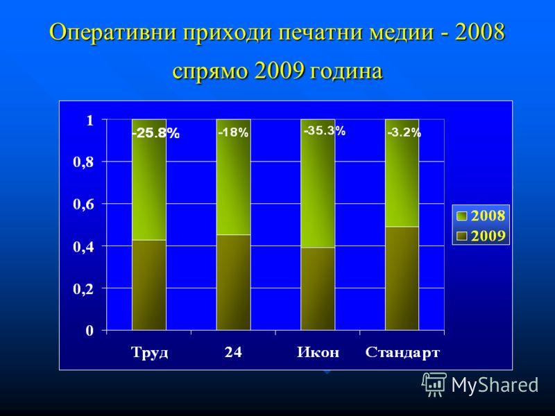 Оперативни приходи печатни медии - 2008 спрямо 2009 година