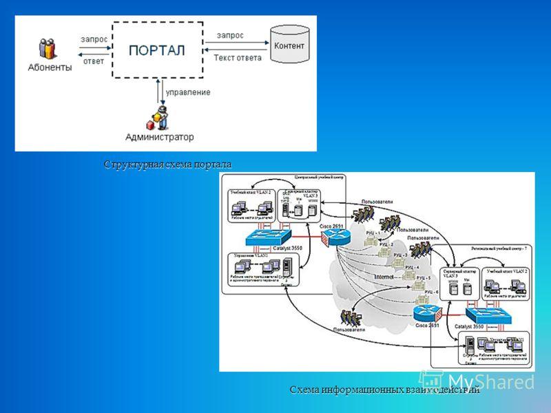 Структурная схема портала Схема информационных взаимодействий