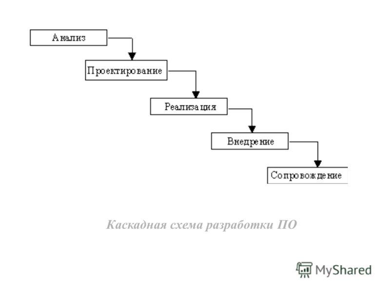 Каскадная схема разработки ПО