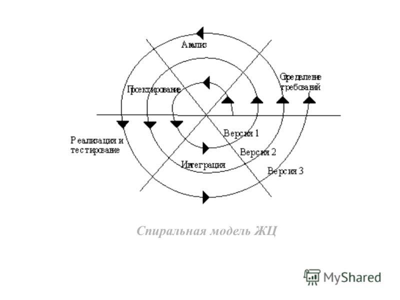 Спиральная модель ЖЦ