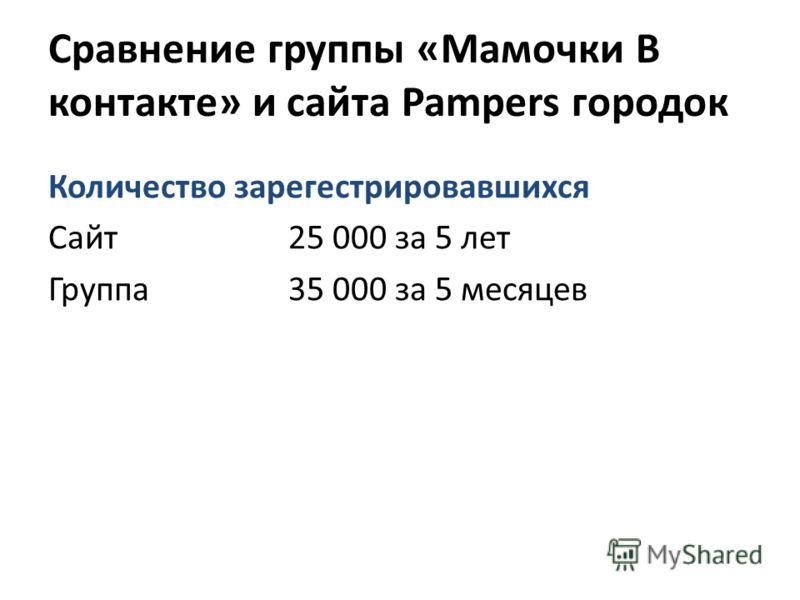 Сравнение группы «Мамочки В контакте» и сайта Pampers городок Количество зарегестрировавшихся Сайт 25 000 за 5 лет Группа 35 000 за 5 месяцев