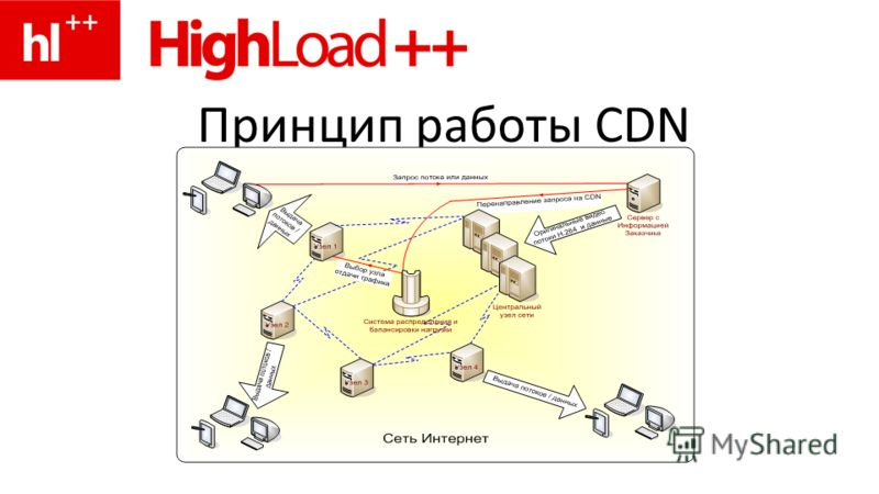 Принцип работы CDN
