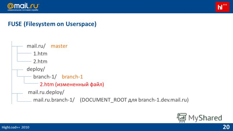 HighLoad++ 2010 20 mail.ru/ master 1.htm 2.htm deploy/ branch-1/ branch-1 2.htm (измененный файл) mail.ru.deploy/ mail.ru.branch-1/ (DOCUMENT_ROOT для branch-1.dev.mail.ru) FUSE (Filesystem on Userspace)