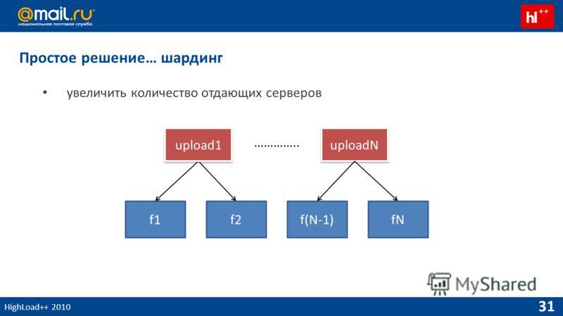 HighLoad++ 2010 31 Простое решение… шардинг увеличить количество отдающих серверов uploadN f1f2f(N-1)fN upload1 …………..