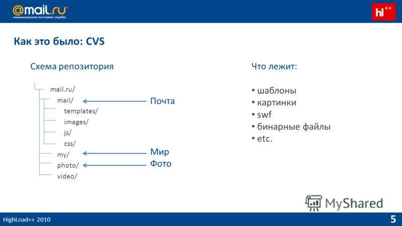 HighLoad++ 2010 5 Как это было: CVS Схема репозитория mail.ru/ mail/ templates/ images/ js/ css/ my/ photo/ video/ Что лежит: шаблоны картинки swf бинарные файлы etc. Почта Мир Фото