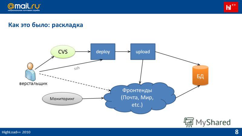 HighLoad++ 2010 8 Как это было: раскладка CVS deployupload Фронтенды (Почта, Мир, etc.) БД Мониторинг верстальщик ssh