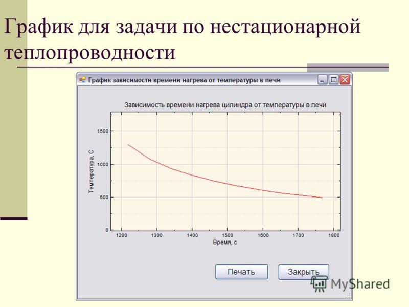График для задачи по нестационарной теплопроводности