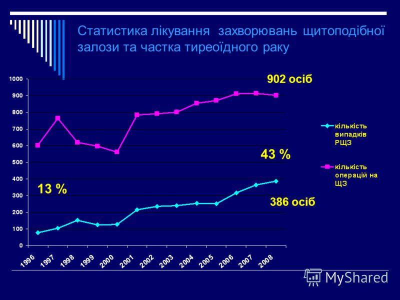 Статистика лікування захворювань щитоподібної залози та частка тиреоїдного раку 13 % 43 % 902 осіб 386 осіб