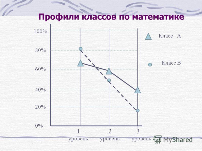 Профили классов по математике 1 уровень 2 уровень 3 уровень 100% 80% 60% 40% 20% 0% Класс А Класс B
