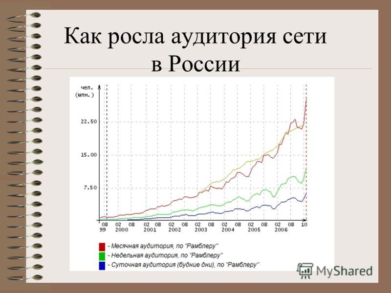 Как росла аудитория сети в России