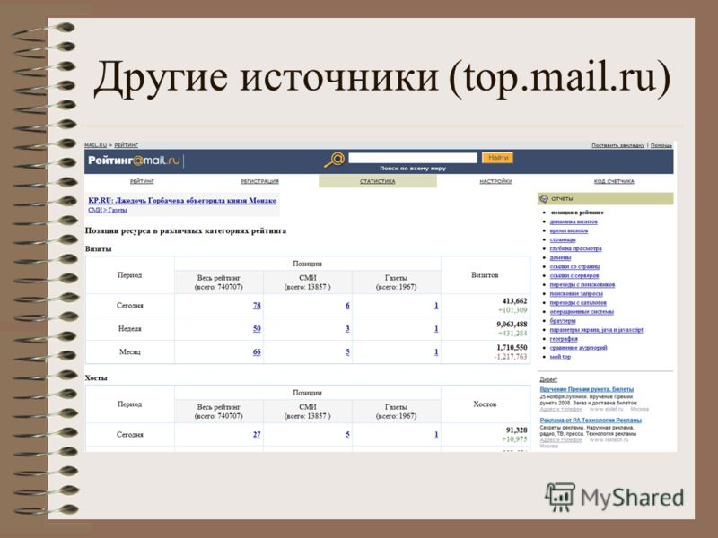 Другие источники (top.mail.ru)