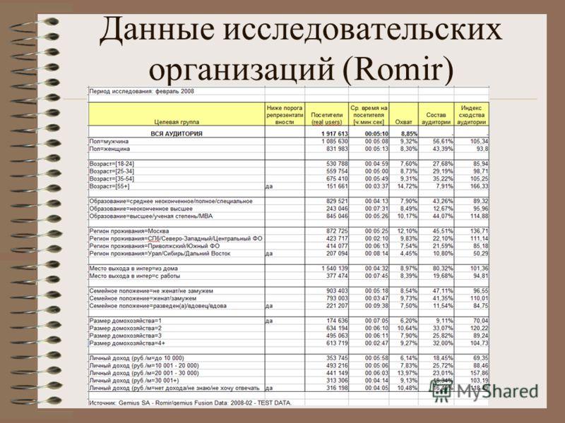 Данные исследовательских организаций (Romir)