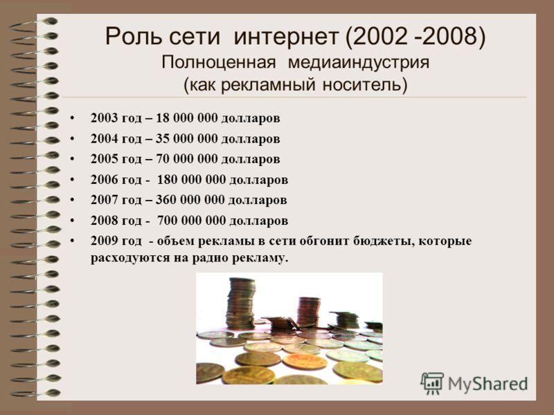 Роль сети интернет (2002 -2008) Полноценная медиаиндустрия (как рекламный носитель) 2003 год – 18 000 000 долларов 2004 год – 35 000 000 долларов 2005 год – 70 000 000 долларов 2006 год - 180 000 000 долларов 2007 год – 360 000 000 долларов 2008 год