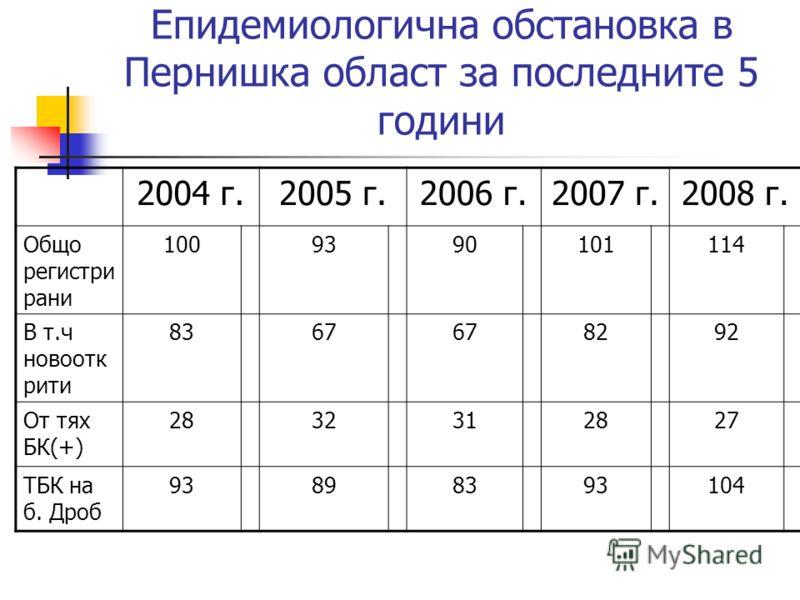 Епидемиологична обстановка в Пернишка област за последните 5 години 2004 г.2005 г.2006 г.2007 г.2008 г. Общо регистри рани 1009390101114 В т.ч новоотк рити 8367 8292 От тях БК(+) 2832312827 ТБК на б. Дроб 93898393104