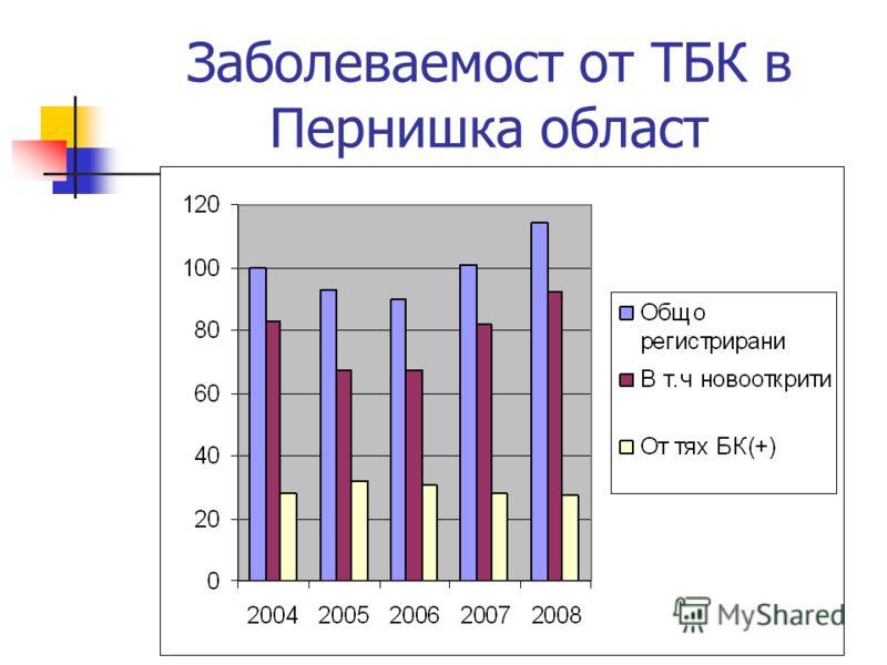 Заболеваемост от ТБК в Пернишка област