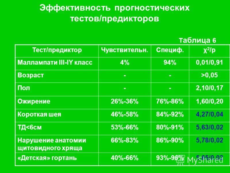 Эффективность прогностических тестов/предикторов Т аблица 6 Тест/предикторЧувствительн.Специф.χ 2 /р Маллампати III-IY класс4%94%0,01/0,91 Возраст-->0,05 Пол--2,10/0,17 Ожирение26%-36%76%-86%1,60/0,20 Короткая шея46%-58%84%-92%4,27/0,04 ТД