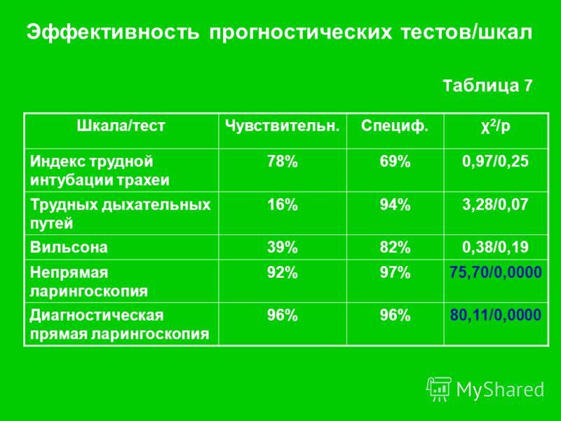 Эффективность прогностических тестов/шкал Т аблица 7 Шкала/тестЧувствительн.Специф.χ 2 /р Индекс трудной интубации трахеи 78%69%0,97/0,25 Трудных дыхательных путей 16%94%3,28/0,07 Вильсона39%82%0,38/0,19 Непрямая ларингоскопия 92%97%75,70/0,0000 Диаг