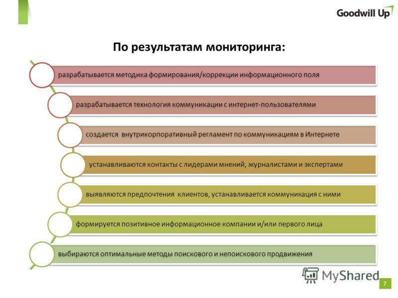 7 По результатам мониторинга: разрабатывается методика формирования/коррекции информационного поля разрабатывается технология коммуникации с интернет-пользователями создается внутрикорпоративный регламент по коммуникациям в Интернете устанавливаются