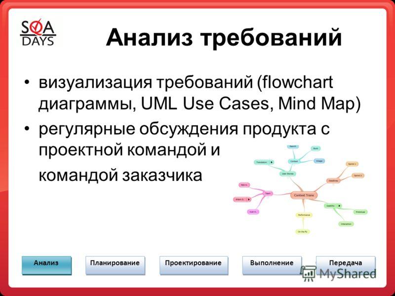 Анализ требований визуализация требований (flowchart диаграммы, UML Use Cases, Mind Map) регулярные обсуждения продукта с проектной командой и командой заказчика Анализ Планирование Проектирование Выполнение Передача