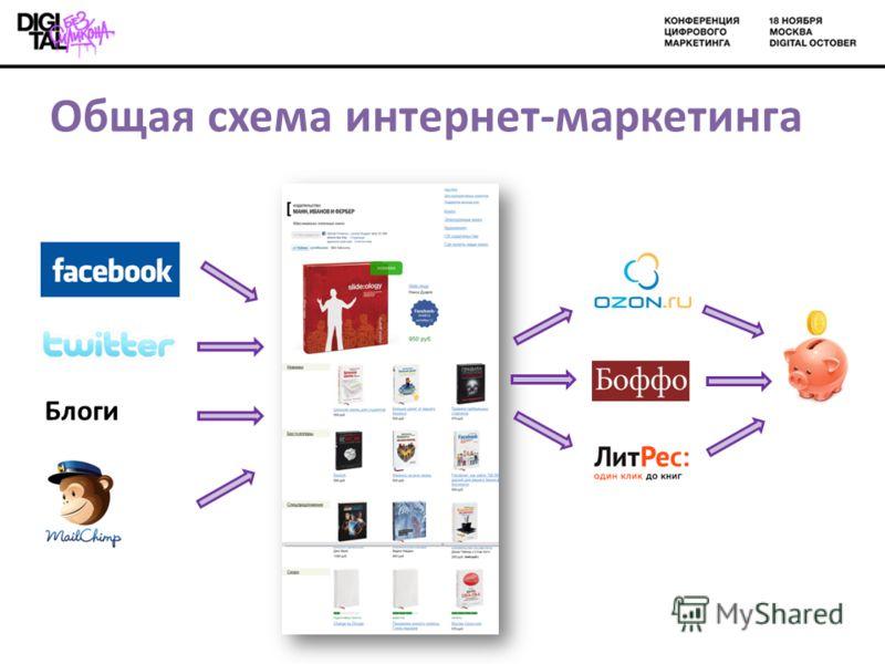 Общая схема интернет-маркетинга Блоги