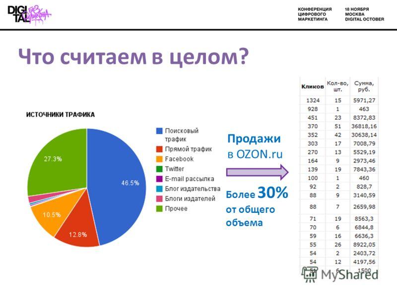 Что считаем в целом? Продажи в OZON.ru Более 30% от общего объема