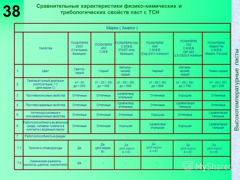 38 Сравнительные характеристики физико-химических и трибологических свойств паст с ТСН -----Да Химические реагенты (кислоты, щелочи, окислители) 7.2 Да (для марки Б) Дабензин и углеводороды 7.1 Работоспособность в средах:7 Удовлетвори тельная Хорошая