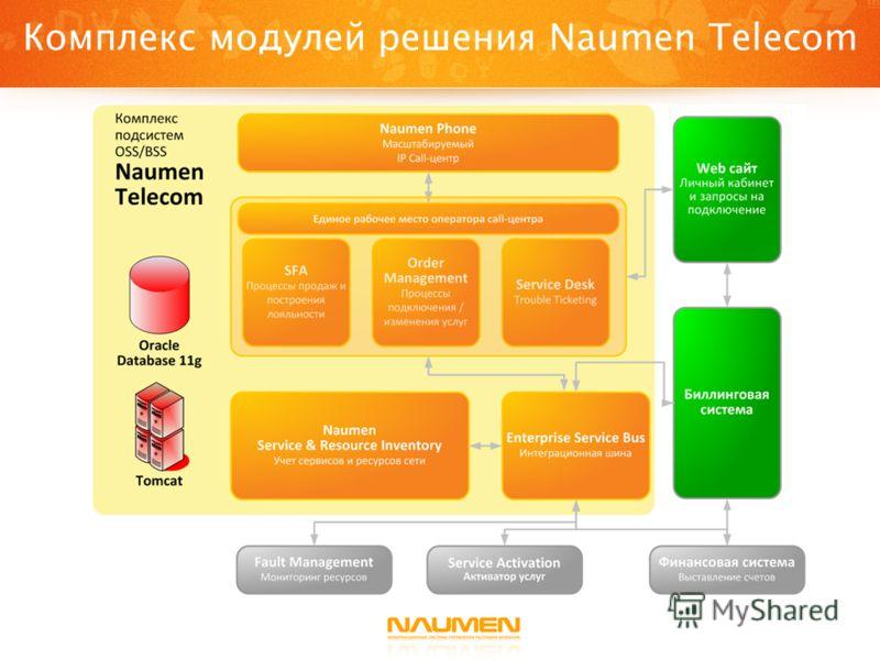 Комплекс модулей решения Naumen Telecom