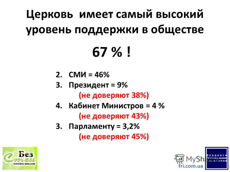 Церковь имеет самый высокий уровень поддержки в обществе 67 % ! fri.com.ua 2. СМИ = 46% 3. Президент = 9% (не доверяют 38%) 4. Кабинет Министров = 4 % (не доверяют 43%) 3. Парламенту = 3,2% (не доверяют 45%)