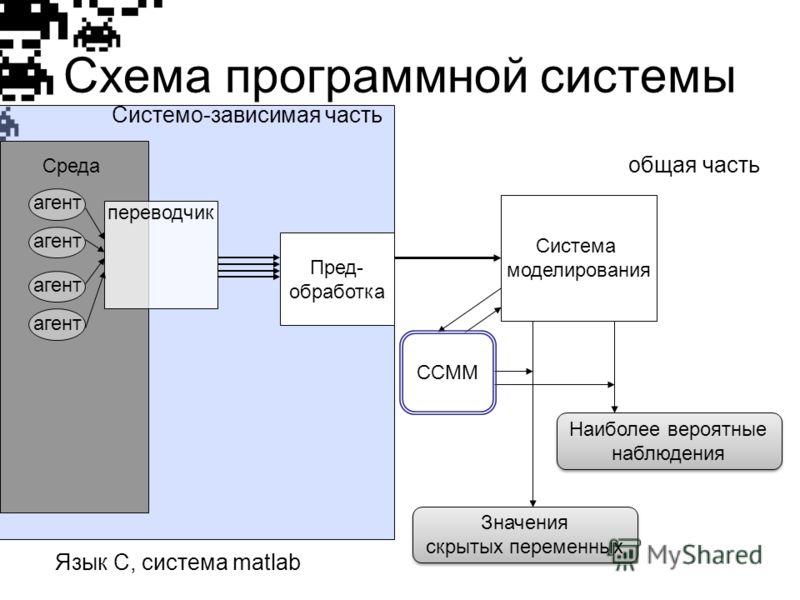 Схема программной системы Среда переводчик агент Пред- обработка Система моделирования Системо-зависимая часть общая часть ССММ Значения скрытых переменных Значения скрытых переменных Наиболее вероятные наблюдения Наиболее вероятные наблюдения Язык С