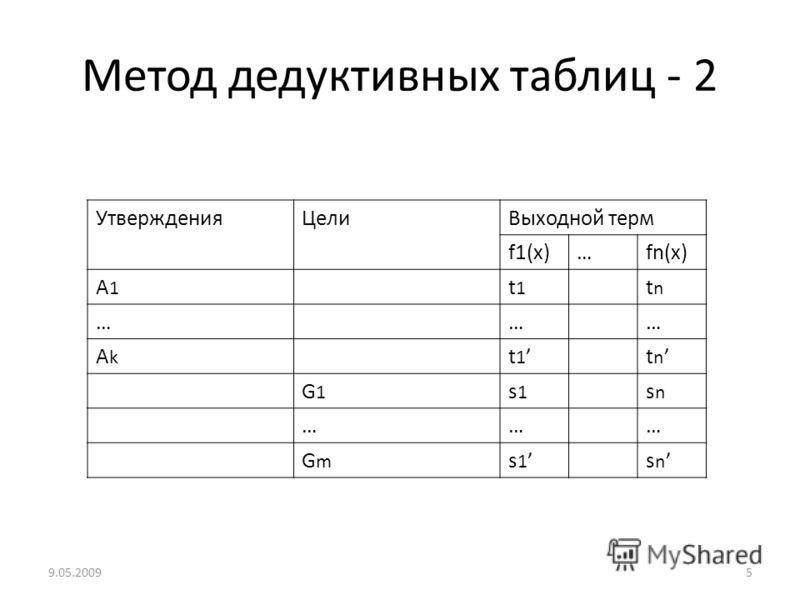 Метод дедуктивных таблиц - 2 УтвержденияЦелиВыходной терм f1(x)…fn(x) A1A1 t1t1 tntn ……… AkAk t 1 t n G1G1 s1s1 snsn ……… GmGm s 1 s n 9.05.20095