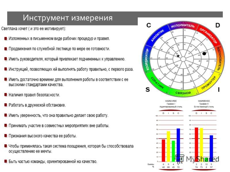 Инструмент измерения