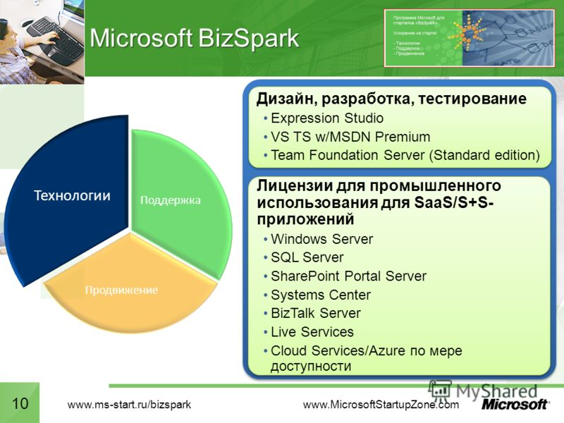 Microsoft BizSpark 10 Поддержка Продвижение Технологии www.MicrosoftStartupZone.com www.ms-start.ru/bizspark 10 Лицензии для промышленного использования для SaaS/S+S- приложений Windows Server SQL Server SharePoint Portal Server Systems Center BizTal