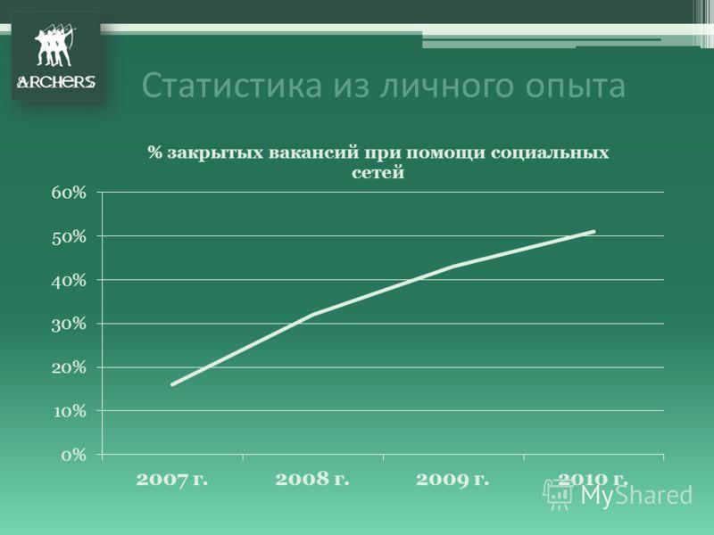 Статистика из личного опыта