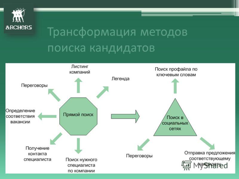 Трансформация методов поиска кандидатов