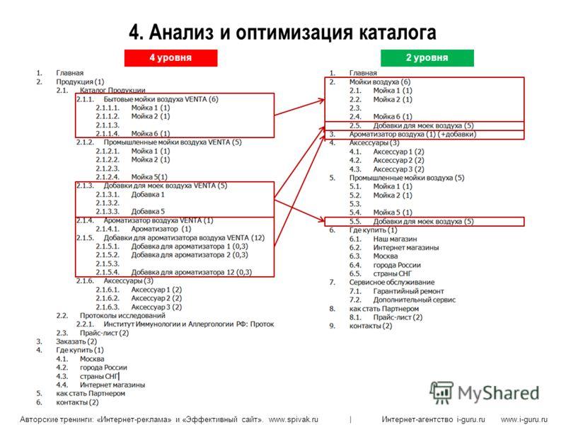 Авторские тренинги: «Интернет-реклама» и «Эффективный сайт». www.spivak.ru | Интернет-агентство i-guru.ru www.i-guru.ru 4. Анализ и оптимизация каталога 4 уровня2 уровня