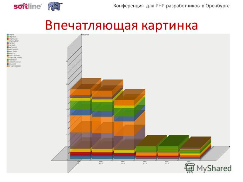Конференция для PHP-разработчиков в Оренбурге Впечатляющая картинка