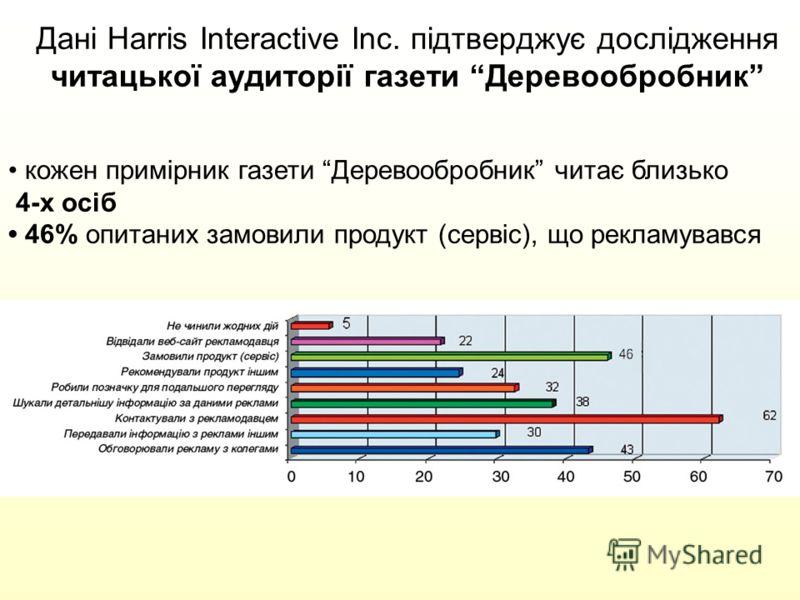 Дані Harris Interactive Inc. підтверджує дослідження читацької аудиторії газети Деревообробник кожен примірник газети Деревообробник читає близько 4-х осіб 46% опитаних замовили продукт (сервіс), що рекламувався