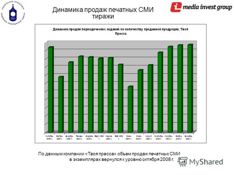 По данным компании «Твоя пресса» объем продаж печатных СМИ в экземплярах вернулся к уровню октября 2008 г. Динамика продаж печатных СМИ тиражи