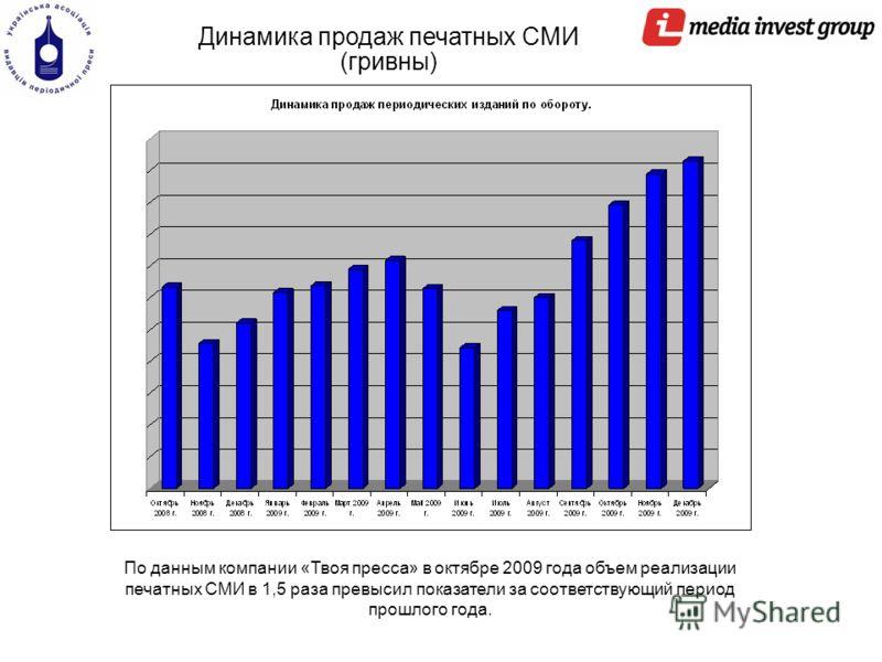Динамика продаж печатных СМИ (гривны) По данным компании «Твоя пресса» в октябре 2009 года объем реализации печатных СМИ в 1,5 раза превысил показатели за соответствующий период прошлого года.