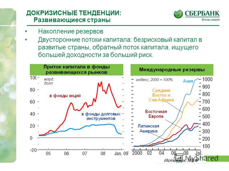 4 ДОКРИЗИСНЫЕ ТЕНДЕНЦИИ: Трансграничные потоки капитала